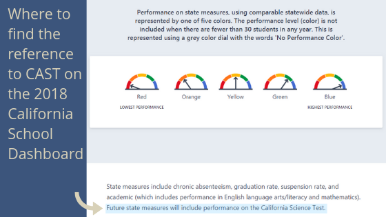 """Representation of 2018 California School Dashboard with arrow pointing to text """"Future State Measures will include performance on the California Science Test."""